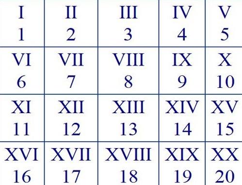 Вставка римских цифр в word — подробная инструкция