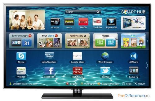 Что такое smart tv? Чем отличается от обычных телевизоров