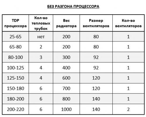 Как выбрать кулер для процессора: разбор основных параметров