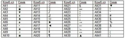 Как поставить знак степени в Ворде (word) — подробная инструкция