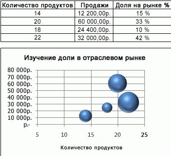 Какие бывают графики в excel — подробное описание