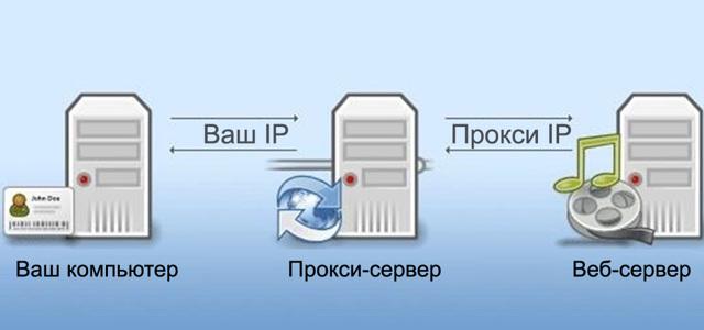 Для чего нужен proxy сервер — подробная инструкция как настроить