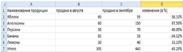 Как посчитать процент от суммы в Экселе (excel) — инструкция